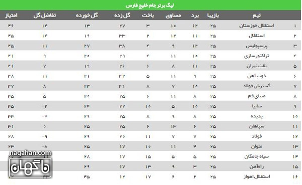 جدول 26 لیگ برتر خلیج فارس